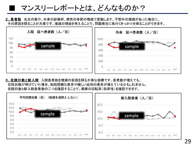 マンスリーレポートのグラフ