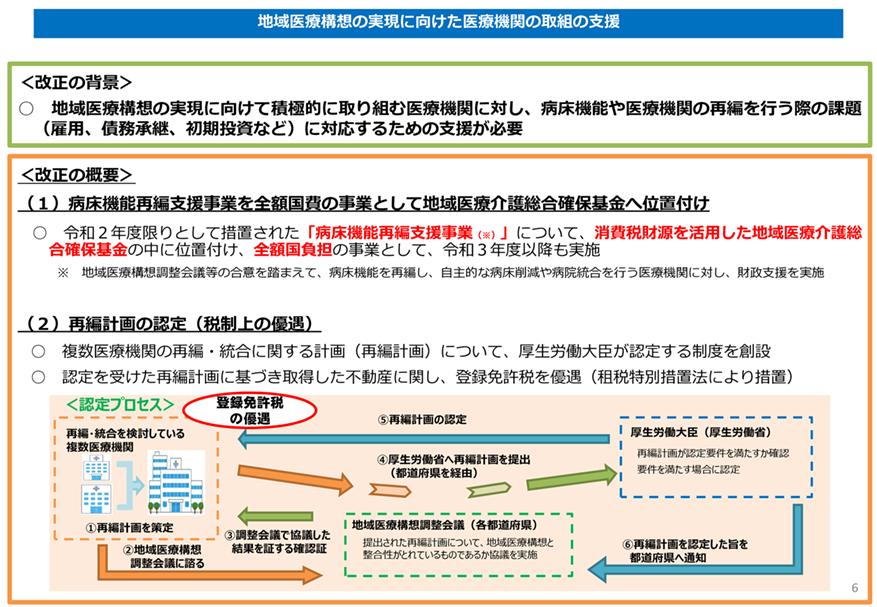地域医療構想の実現に向けた医療機関の取組の支援の図